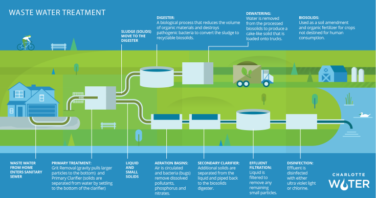 WasteWaterTreatment_Infographic
