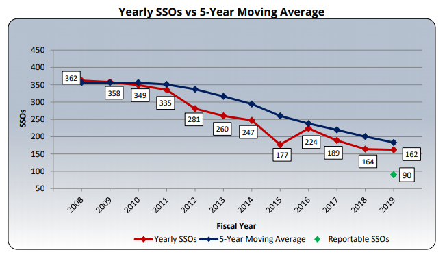 Yearly SSOs vs 5 Year Moving Average